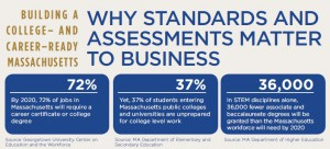 Why Standards And Assessments Matter to Business